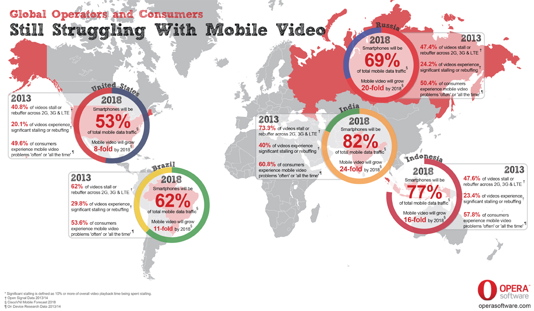 Mobile operators and their customers still struggling with video