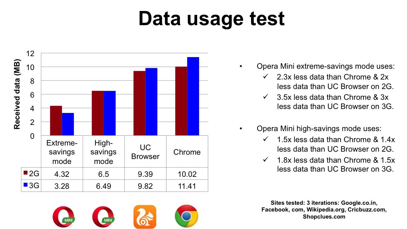 Opera Mini data usage test