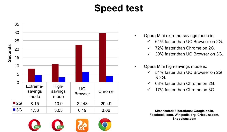 Opera Mini Speed test