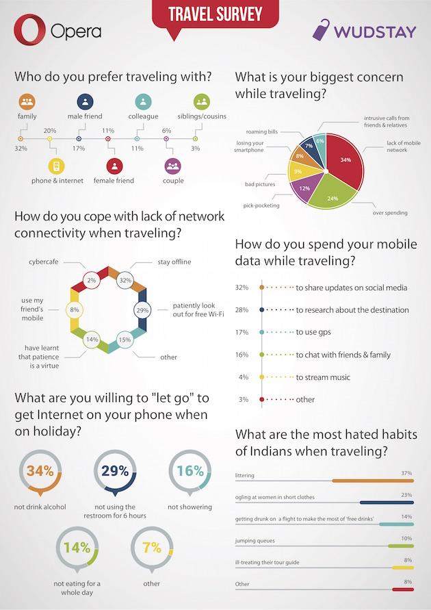 Opera Wudstay Travel survey